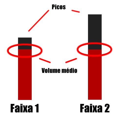 Spotfy e a Guerra de Volumes (Loudness War)